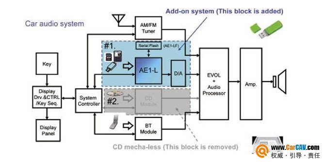 AE1-L无机芯车载音响方案 AE1-L是瑞萨电子无机芯车载音响方案。在传统的汽车音响使用AE1-L之后,如图4所示,就可以直接增加音频解码(MP3/WMA/AAC)和USB/SD接口,并且可以去掉CD机芯变身Low Cost Car Audio (LCC Audio)。这样就可以变成一个低成本音响方案。这个方案的灵活性是很好的,可以满足不同客户的不同需求。 AE1-L 产品方块图如图5所示,从连通性来说,AE1-L支持USB Memory、DMP、iPod、SD、CARD READER、HUB等,所支持
